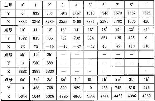 表A.0.1-4 车辆限界坐标值(隧道外区间直线地段)(mm)