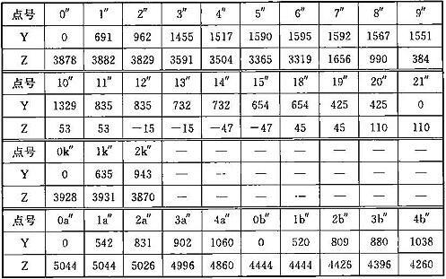 表A.0.1-5 设备限界坐标值(隧道外区间直线地段)(mm)