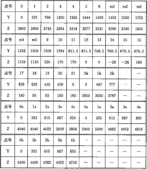表A.0.2-1 车辆轮廓线坐标值(mm)