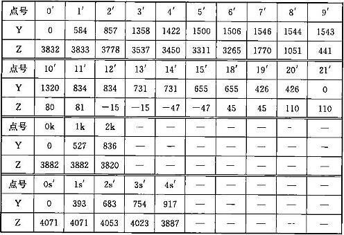 表A.0.1-6 车辆限界坐标值(隧道内过站直线地段)(mm)