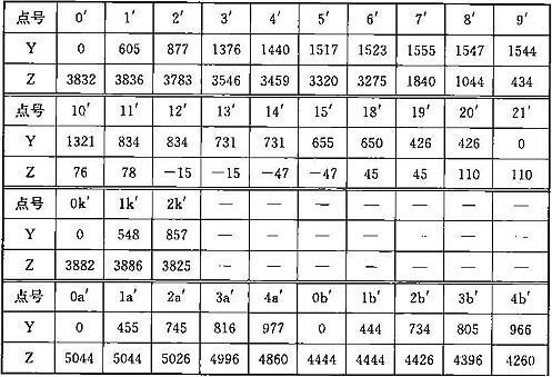 表A.0.1-7 车辆限界坐标值(隧道外过站直线地段)(mm)