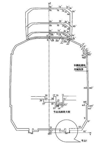 图A.0.2 停站直线地段车辆轮廓线和车辆限界
