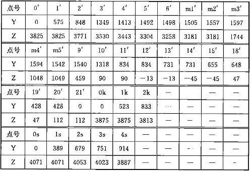 表A.0.2-2 车辆限界坐标值(隧道内停站直线地段)(mm)