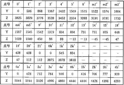 表A.0.2-3 车辆限界坐标值(隧道外停站直线地段)(mm)