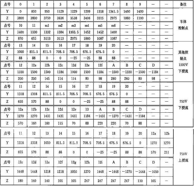 表B.0.1-1 车辆轮廓线坐标(mm)