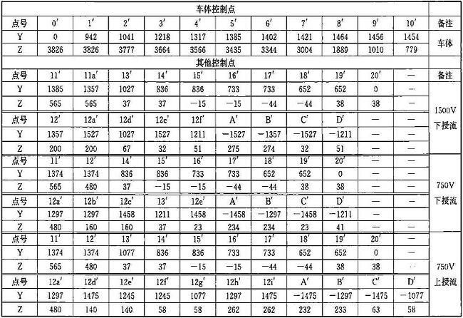 表B.0.1-2 车辆限界坐标值(隧道内区间直线地段)(mm)