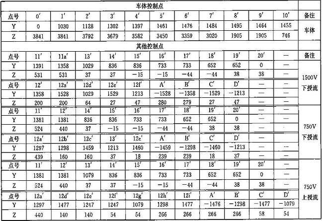 表B.0.1-4 车辆限界坐标值(隧道外区间直线地段)(mm)