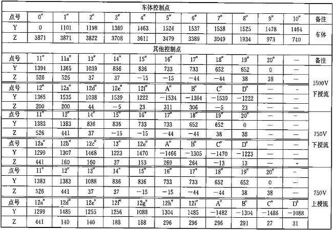 表B.0.1-5 设备限界坐标值(隧道外区间直线地段)(mm)