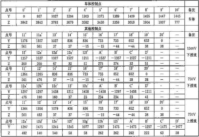 表B.0.1-6 车辆限界坐标值(隧道内过站直线地段)