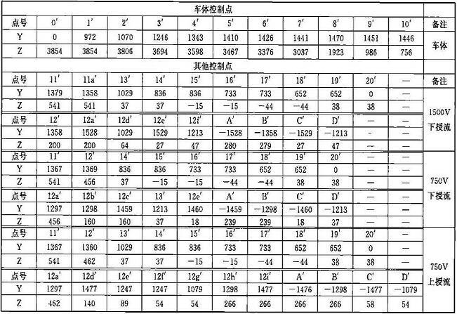 表B.0.1-7 车辆限界坐标值(隧道外过站直线地段)