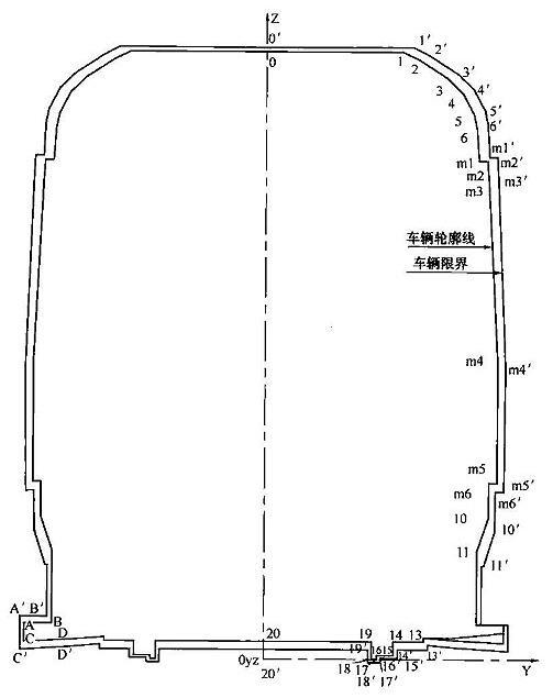 图B.0.2 停站直线地段车辆轮廓线和车辆限界
