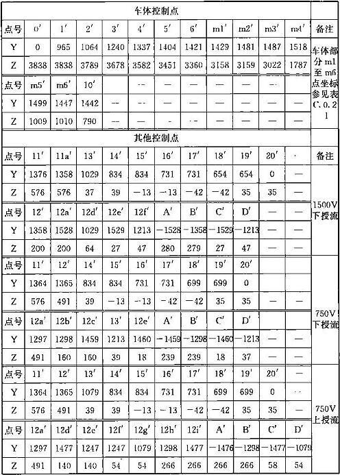 表B.0.2-2 车辆限界坐标值(隧道外停站直线地段)