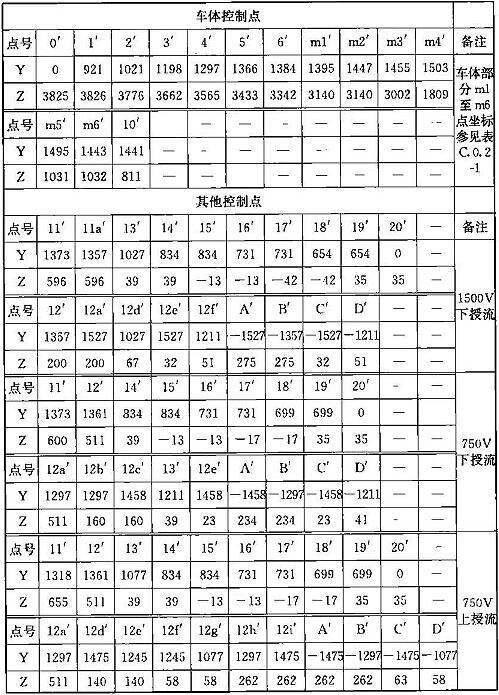 表B.0.2-1 车辆限界坐标值(隧道内停站直线地段)