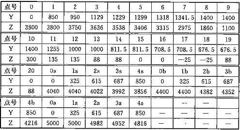 表C.0.1-1 车辆轮廓线坐标