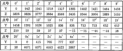 表C.0.1-2 车辆限界坐标值(隧道内区间直线地段)(mm)