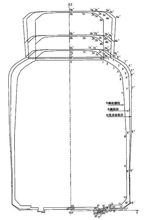 图C.0.1 区间或过站直线地段车辆轮廓线、车辆限界和设备限界