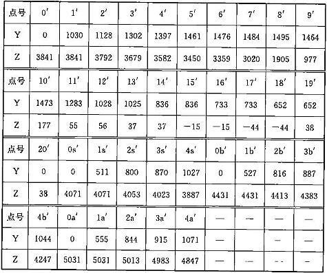 表C.0.1-4 车辆限界坐标值(隧道外区间直线地段)(mm)