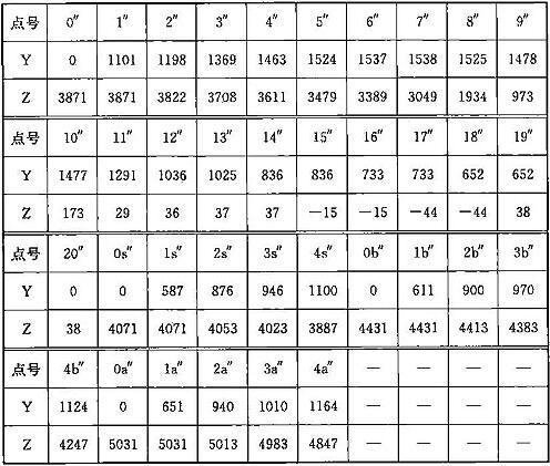 表C.0.1-5 设备限界坐标值(隧道外区间直线地段)(mm)