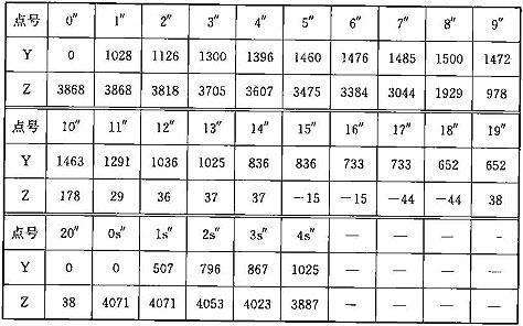 表C.0.1-3 设备限界坐标值(隧道内区间直线地段)(mm)