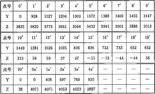 表C.0.1-6 车辆限界坐标值(隧道内过站直线地段)