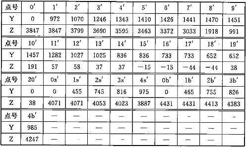 表C.0.1-7 车辆限界坐标值(隧道外过站直线地段)