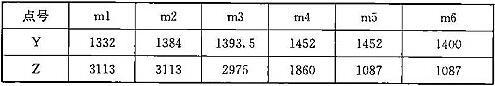表C.0.2-1 车辆轮廓线坐标(mm)