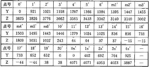 表C.0.2-2 车辆限界坐标值(隧道内停站直线地段)(mm)