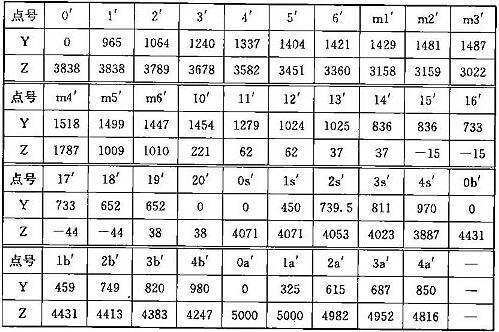 表C.0.2-3 车辆限界坐标值(隧道外停站直线地段)(mm)