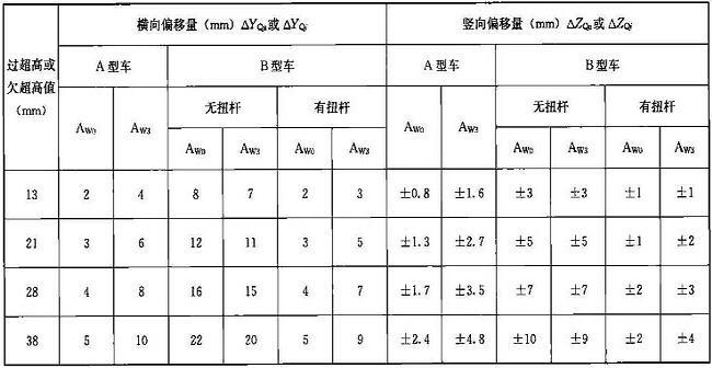 表D.0.2-3 过超高或欠超高引起的车辆限界加宽或加高量
