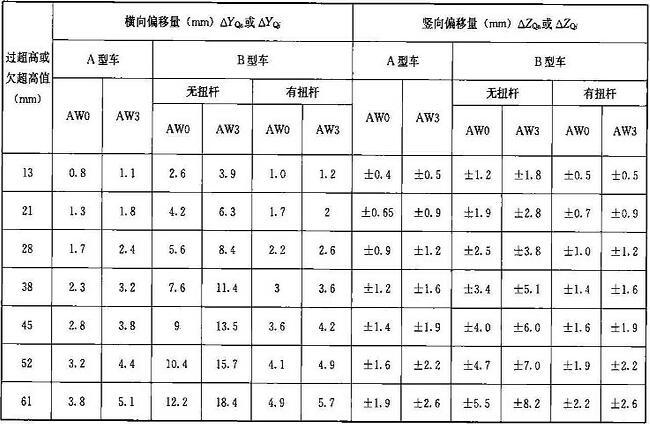 表D.0.2-4 过超高或欠超高引起的设备限界加宽或加高量