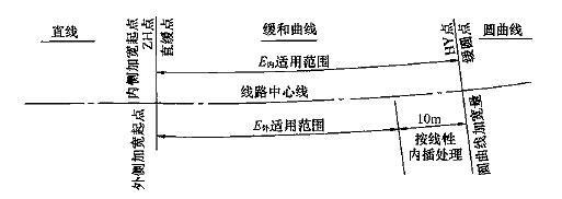 图E.0.5 缓和曲线段建筑限界加宽适用范围示意