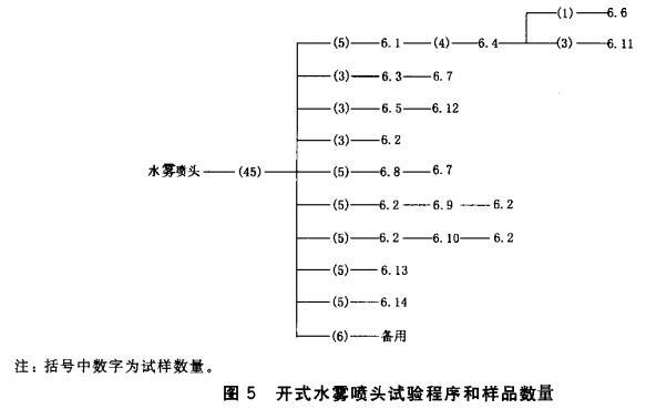图5 开式水雾喷头试验程序和样品数量