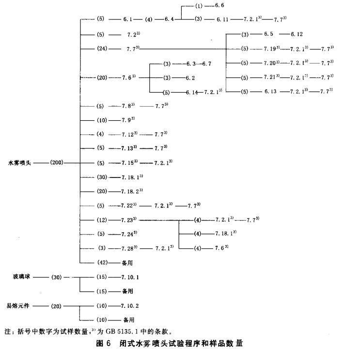 图6 闭式水雾喷头试验程序和样品数量