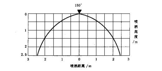 图A.1 垂直喷洒图和水平喷洒图