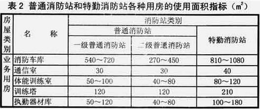 表2 普通消防站和特勤消防站各种用房的使用面积指标(m2)