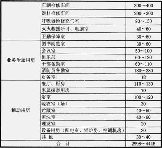 表3 战勤保障消防站各种用房的使用面积指标(m2)