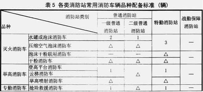 表5 各类消防站常用消防车辆品种配备标准(辆)