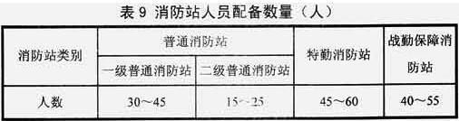 表9 消防站人员配备数量(人)