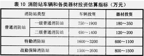 表10 消防站车辆和各类器材投资估算指标(万元)