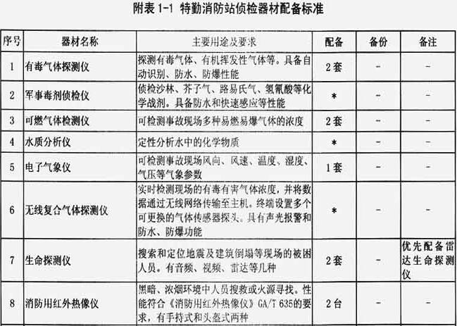 附表1-1 特勤消防站侦检器材配备标准
