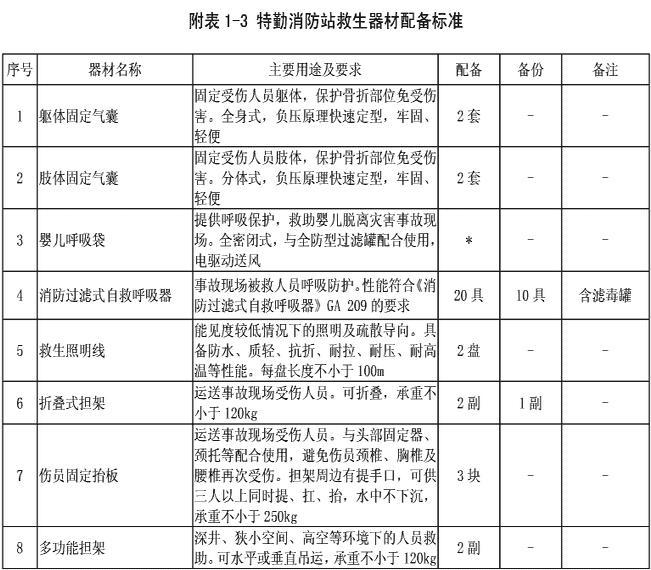 附表1-3 特勤消防站救生器材配备标准