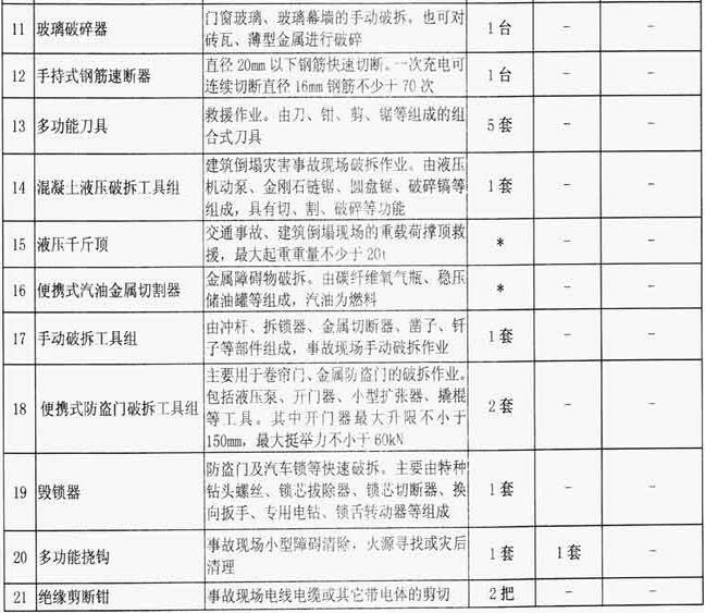 附表1-4 特勤消防站破拆器材配备标准