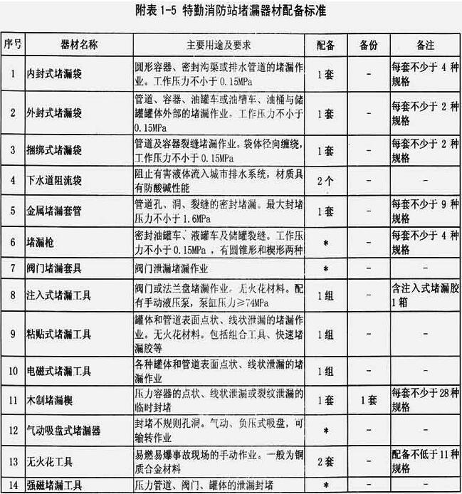 附表1-5 特勤消防站堵漏器材配备标准