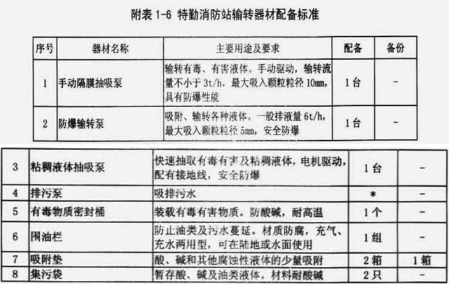 附表1-6 特勤消防站输转器材配备标准