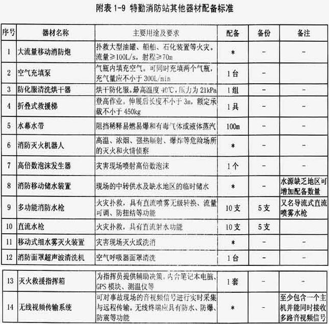 附表1-9 特勤消防站其他器材配备标准