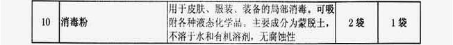 附表1-7 特勤消防站洗消器材配备标准
