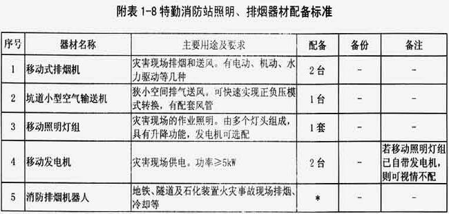 附表1-8 特勤消防站照明、排烟器材配备标准