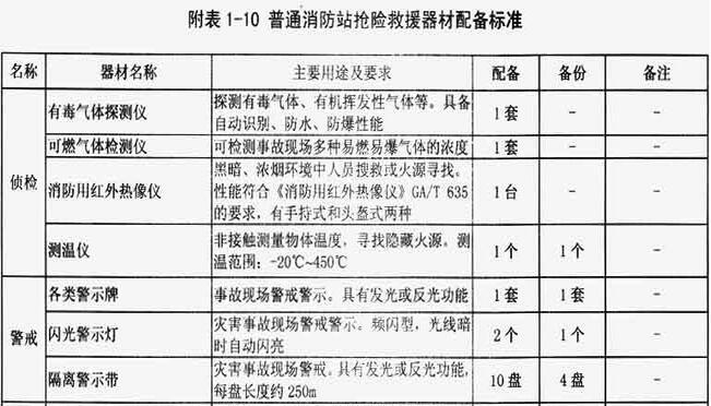 附表1-10 普通消防站抢险救援器材配备标准