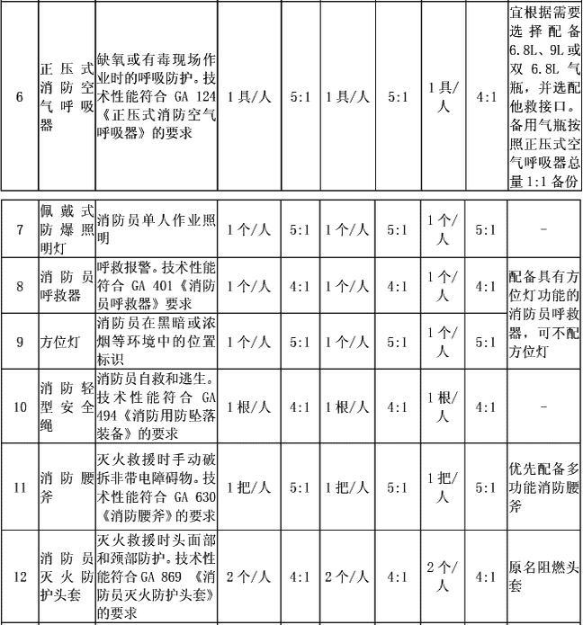 附表2-1 消防员基本防护装备配备标准