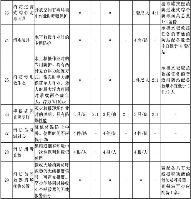 附表2-2 消防员特种防护装备配备标准